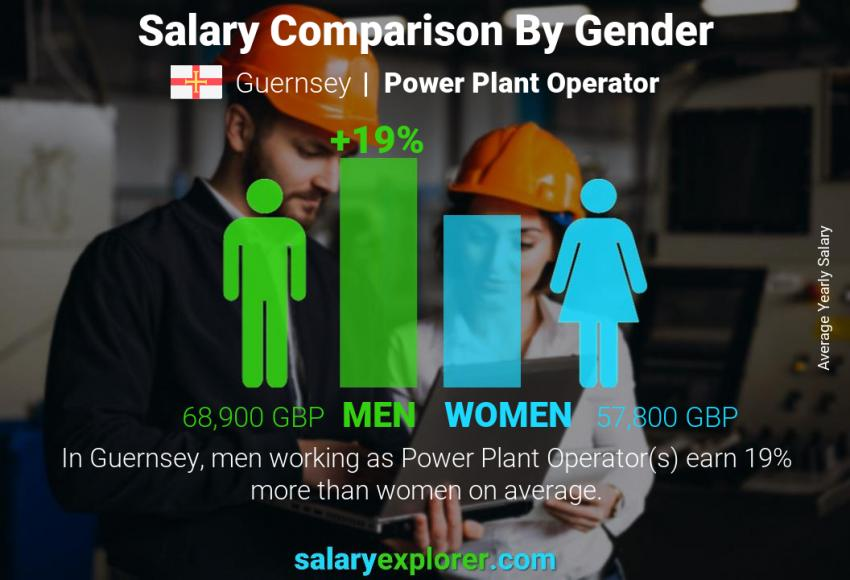 Salary comparison by gender yearly Guernsey Power Plant Operator
