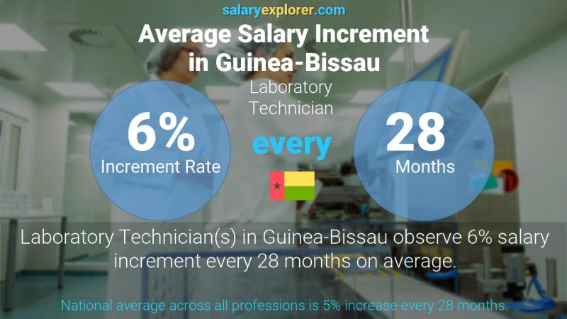Annual Salary Increment Rate Guinea-Bissau Laboratory Technician