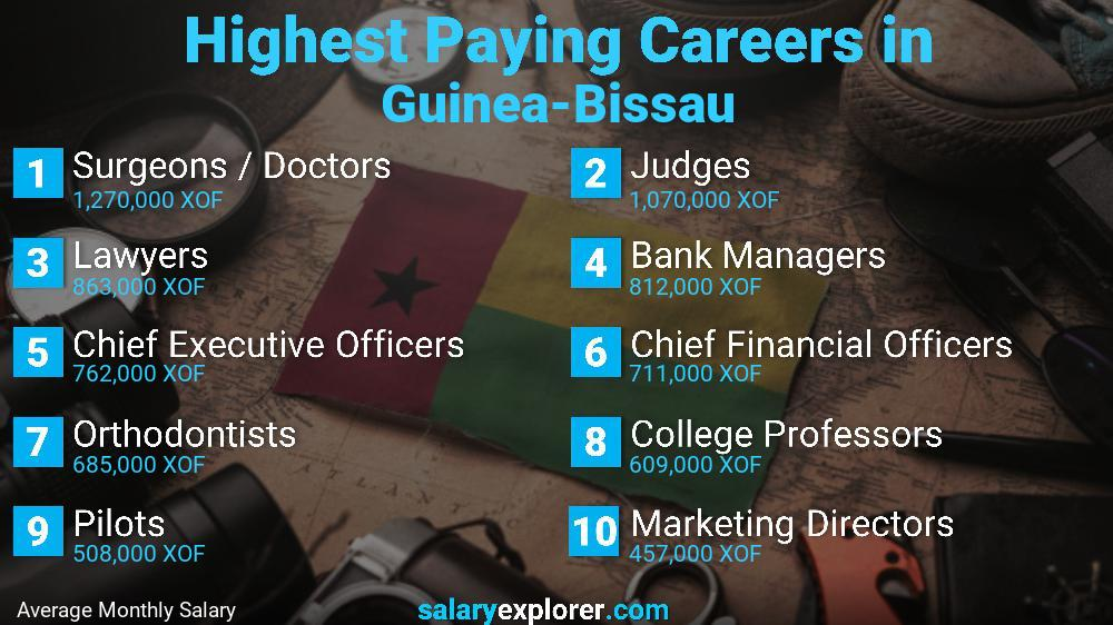 Highest Paying Jobs In Guinea-Bissau