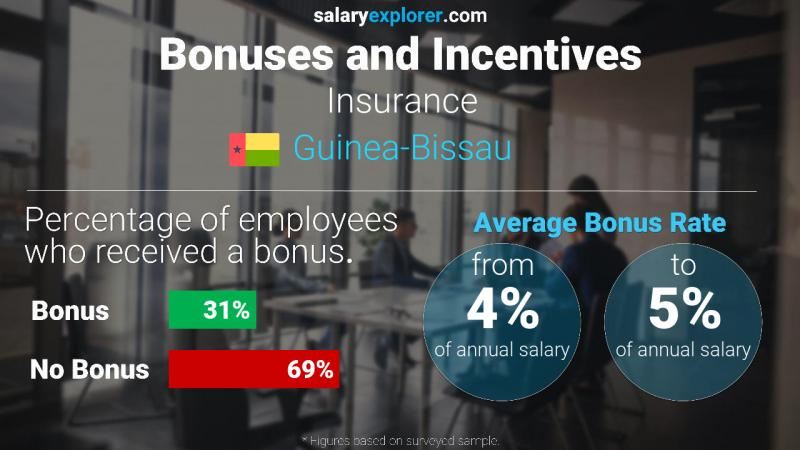 Annual Salary Bonus Rate Guinea-Bissau Insurance