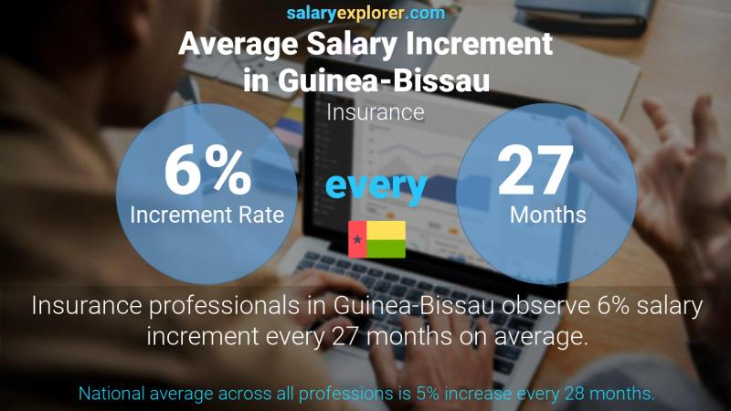 Annual Salary Increment Rate Guinea-Bissau Insurance