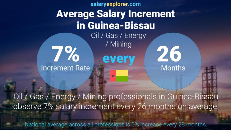 Annual Salary Increment Rate Guinea-Bissau Oil  / Gas / Energy / Mining