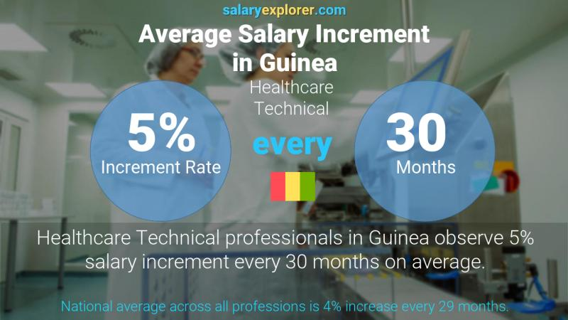 Annual Salary Increment Rate Guinea Healthcare Technical