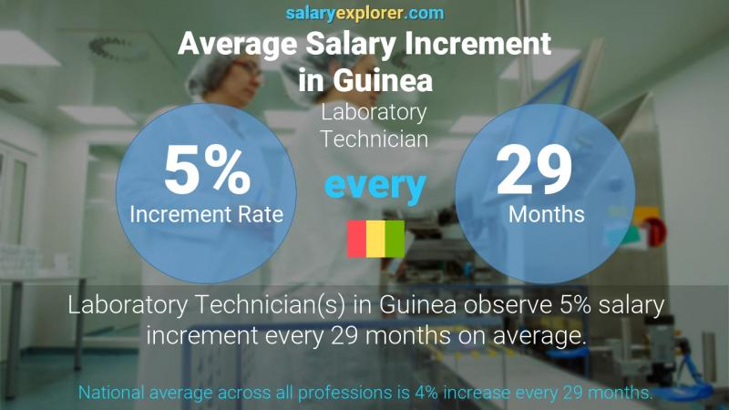 Annual Salary Increment Rate Guinea Laboratory Technician