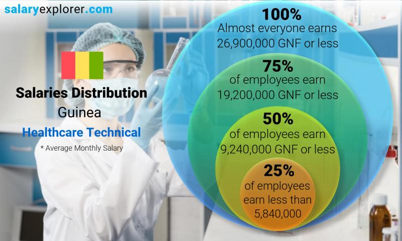 Median and salary distribution monthly Guinea Healthcare Technical