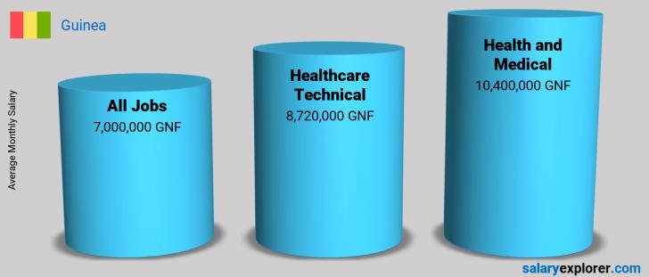 Salary Comparison Between Healthcare Technical and Health and Medical monthly Guinea