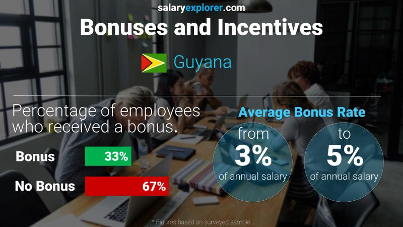 Annual Salary Bonus Rate Guyana