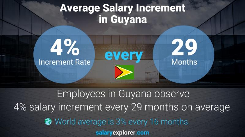 Annual Salary Increment Rate Guyana