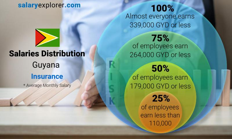 Median and salary distribution monthly Guyana Insurance