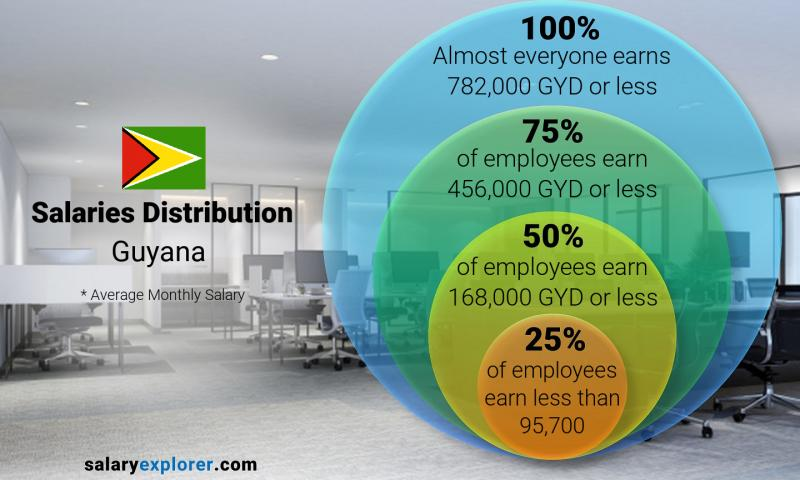 Median and salary distribution monthly Guyana