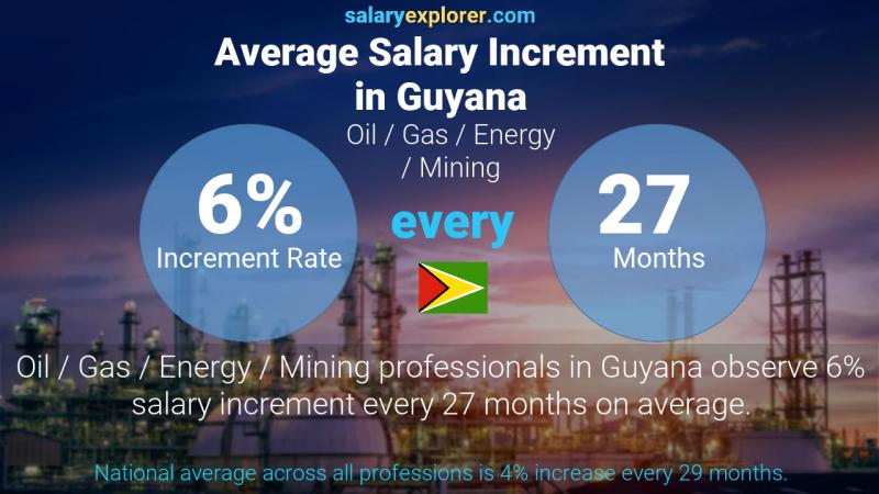 Annual Salary Increment Rate Guyana Oil  / Gas / Energy / Mining