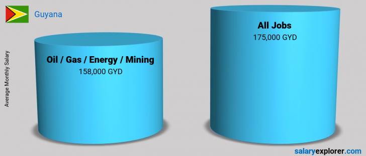 Salary Comparison Between Oil  / Gas / Energy / Mining and Oil  / Gas / Energy / Mining monthly Guyana