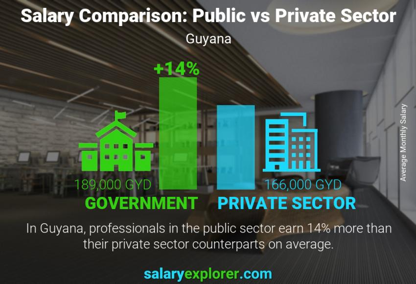 Public vs private sector salaries monthly Guyana