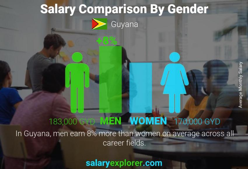 Salary comparison by gender monthly Guyana
