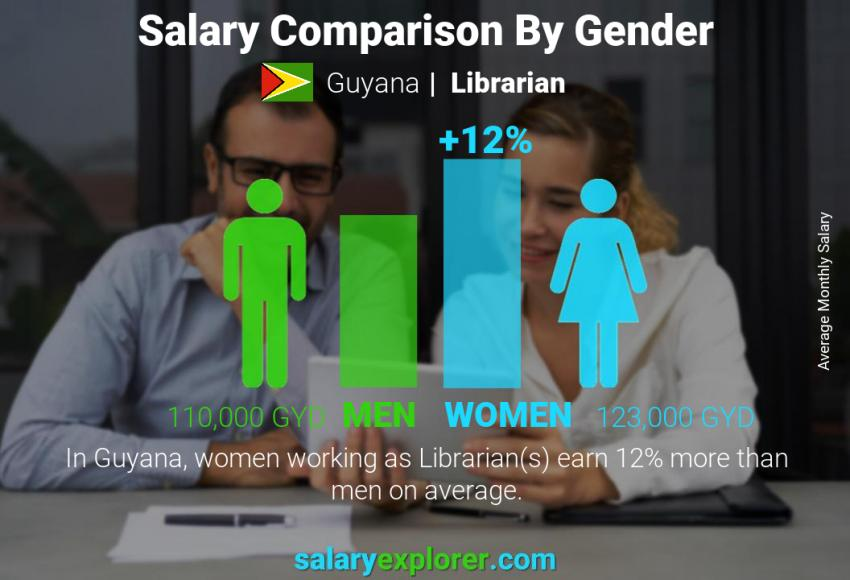 Salary comparison by gender monthly Guyana Librarian