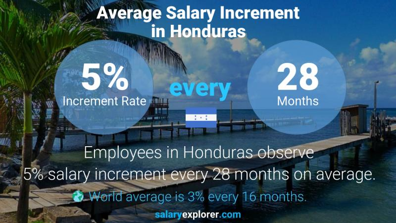 Annual Salary Increment Rate Honduras