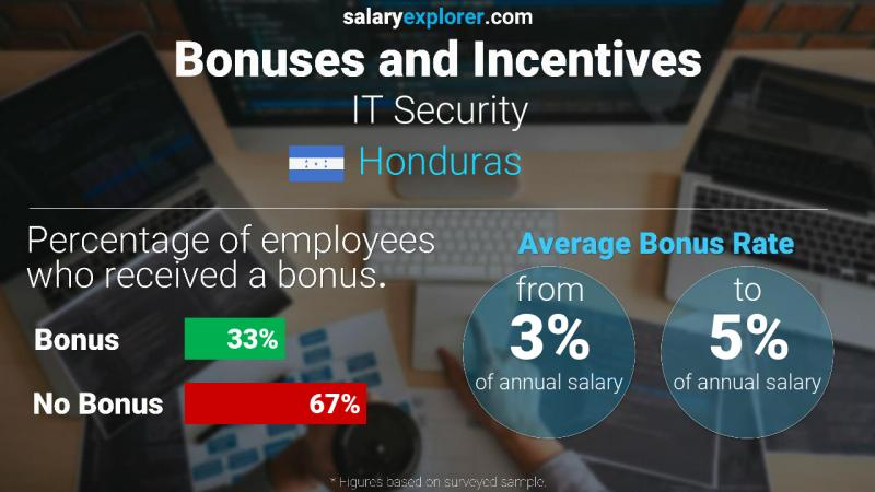 Annual Salary Bonus Rate Honduras IT Security