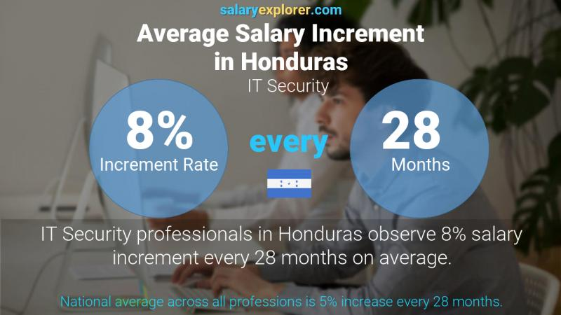 Annual Salary Increment Rate Honduras IT Security