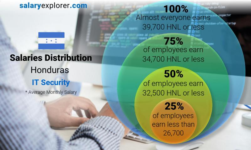 Median and salary distribution monthly Honduras IT Security