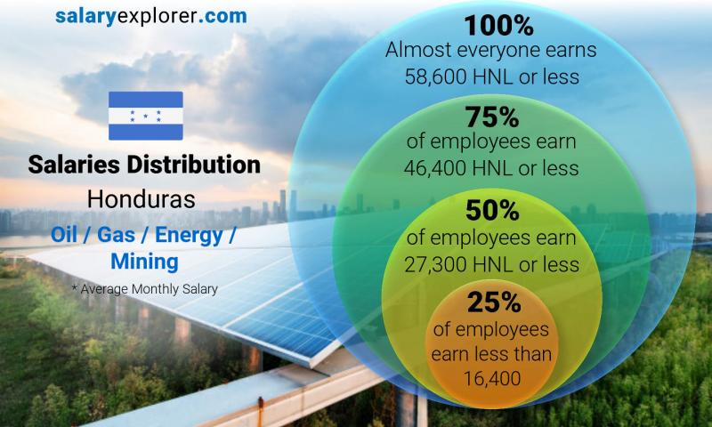 Median and salary distribution monthly Honduras Oil  / Gas / Energy / Mining