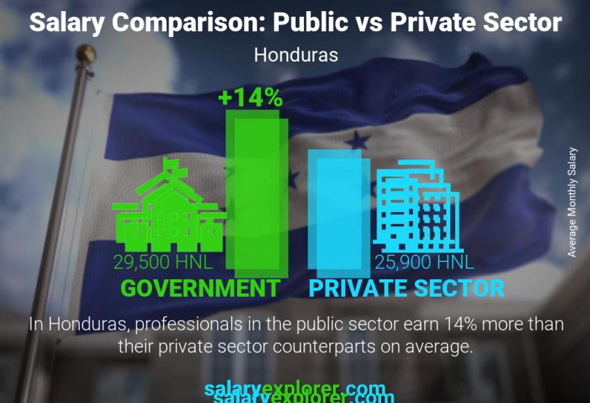 Public vs private sector salaries monthly Honduras