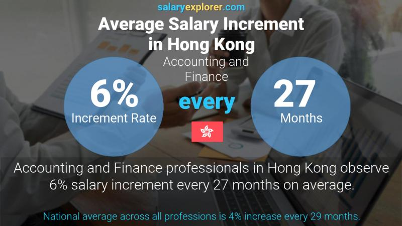 Annual Salary Increment Rate Hong Kong Accounting and Finance