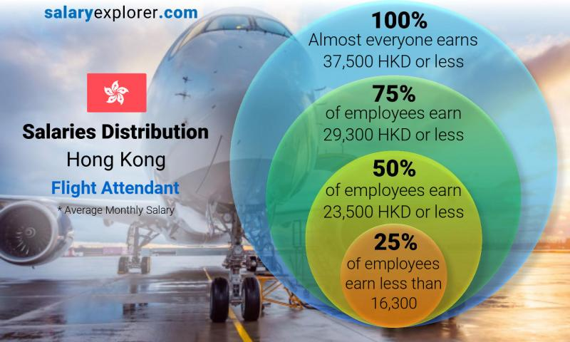 Median and salary distribution monthly Hong Kong Flight Attendant