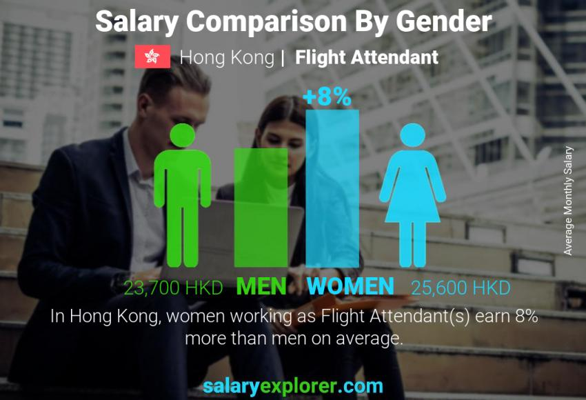 Salary comparison by gender monthly Hong Kong Flight Attendant