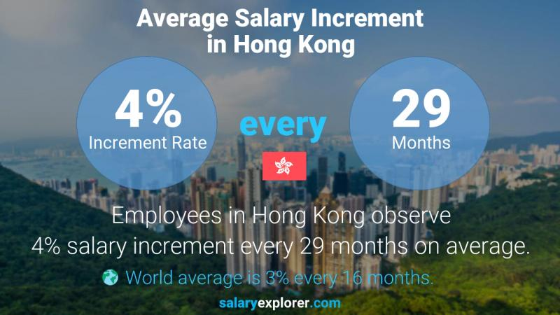 Annual Salary Increment Rate Hong Kong