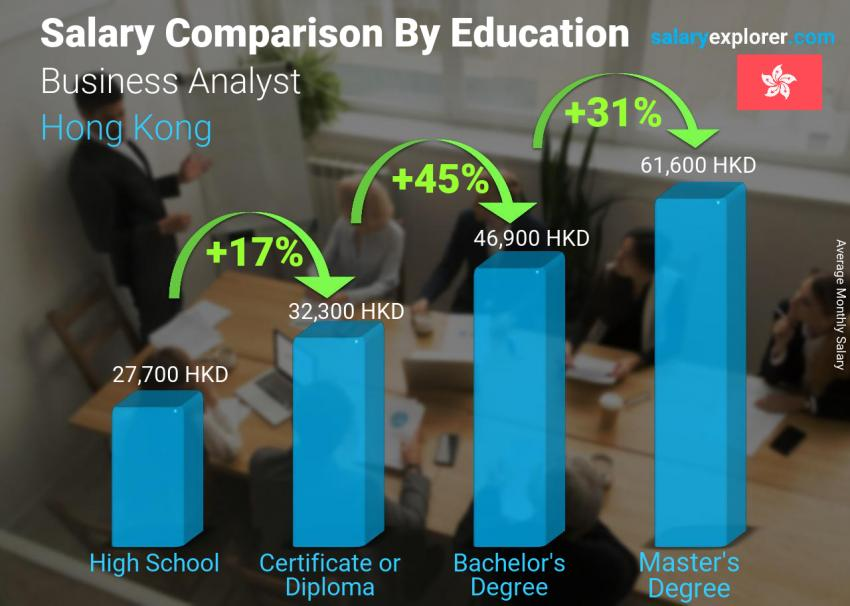 Salary comparison by education level monthly Hong Kong Business Analyst