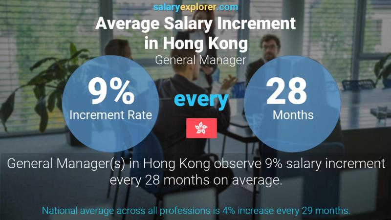 Annual Salary Increment Rate Hong Kong General Manager