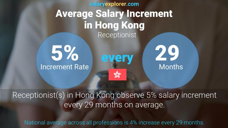 Annual Salary Increment Rate Hong Kong Receptionist