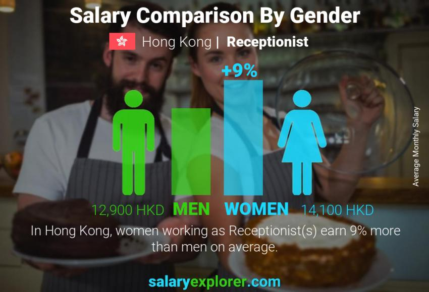 Salary comparison by gender monthly Hong Kong Receptionist