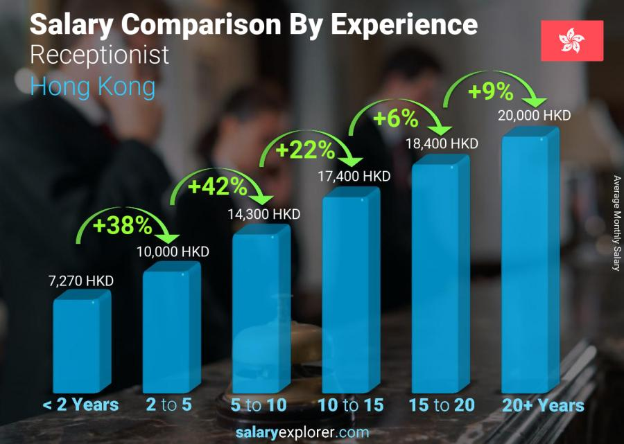 Salary comparison by years of experience monthly Hong Kong Receptionist