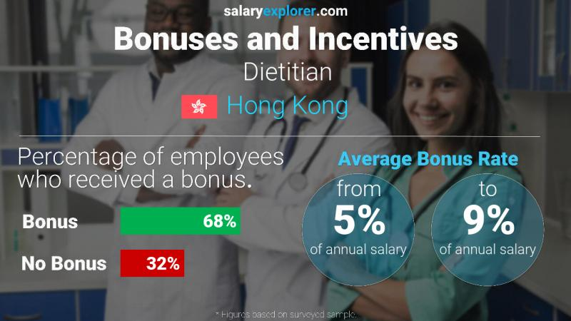 Annual Salary Bonus Rate Hong Kong Dietitian