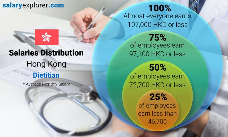 Median and salary distribution monthly Hong Kong Dietitian