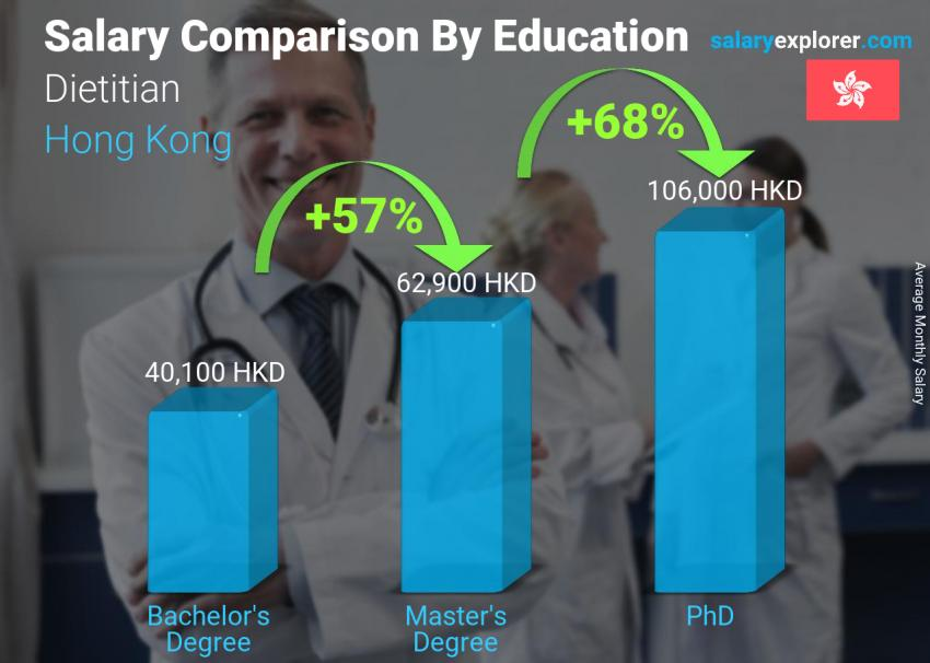 Salary comparison by education level monthly Hong Kong Dietitian