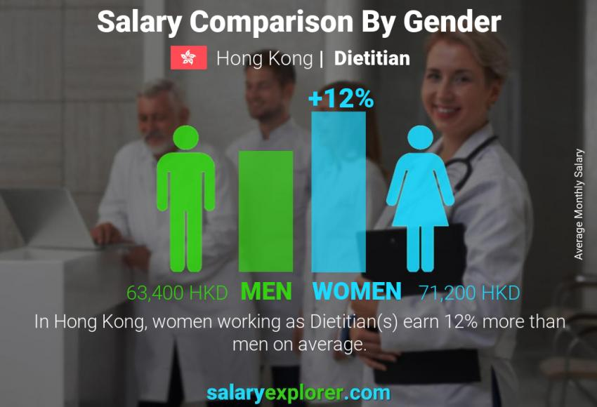 Salary comparison by gender monthly Hong Kong Dietitian