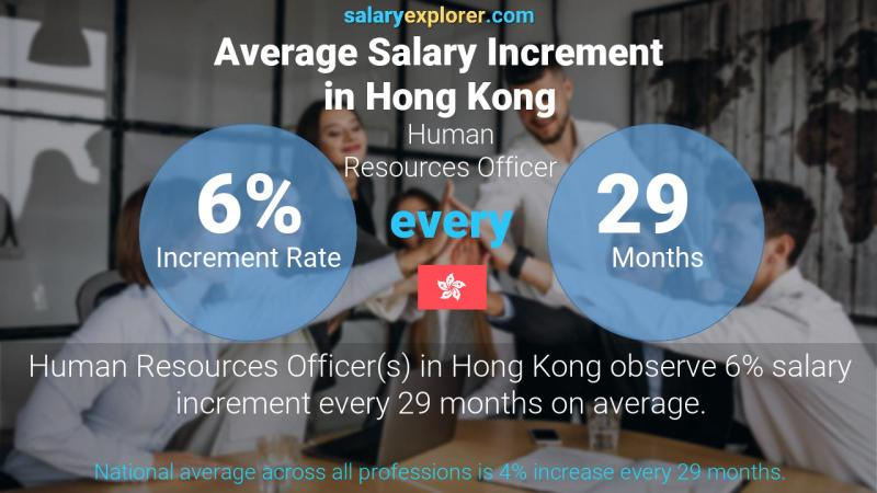 Annual Salary Increment Rate Hong Kong Human Resources Officer