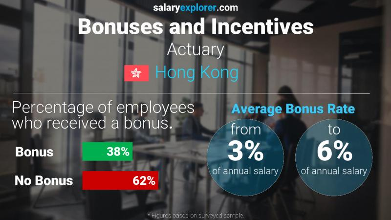 Annual Salary Bonus Rate Hong Kong Actuary