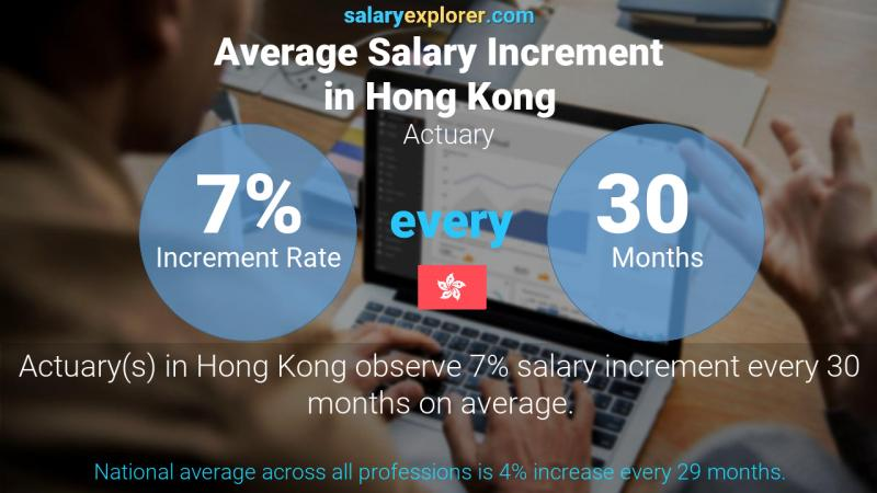 Annual Salary Increment Rate Hong Kong Actuary