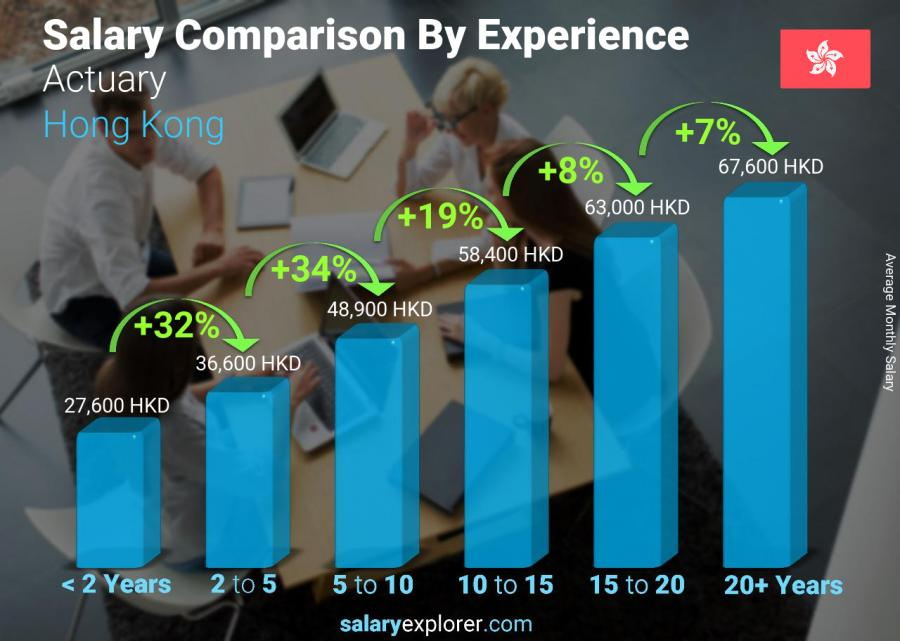 Salary comparison by years of experience monthly Hong Kong Actuary