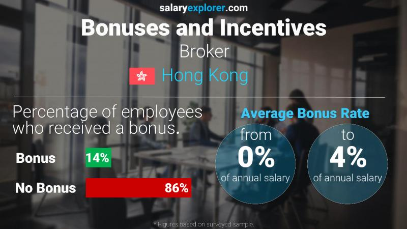 Annual Salary Bonus Rate Hong Kong Broker