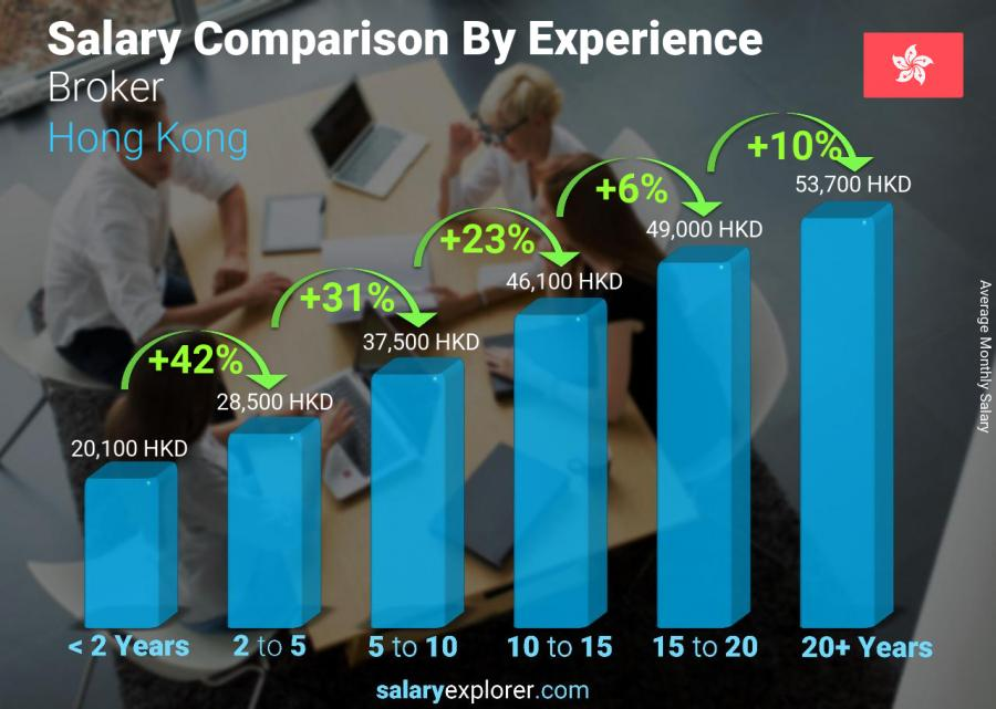 Salary comparison by years of experience monthly Hong Kong Broker