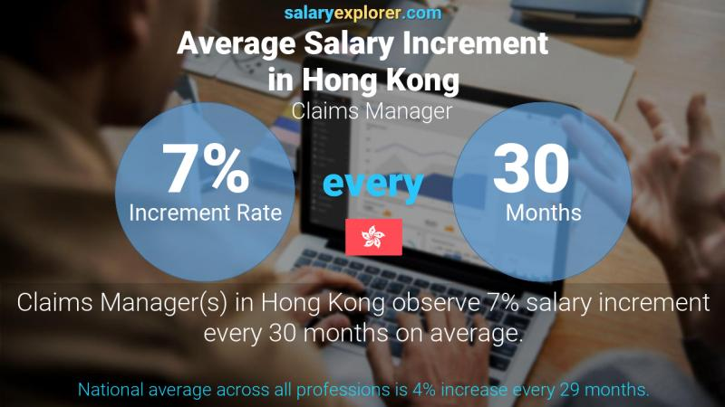 Annual Salary Increment Rate Hong Kong Claims Manager