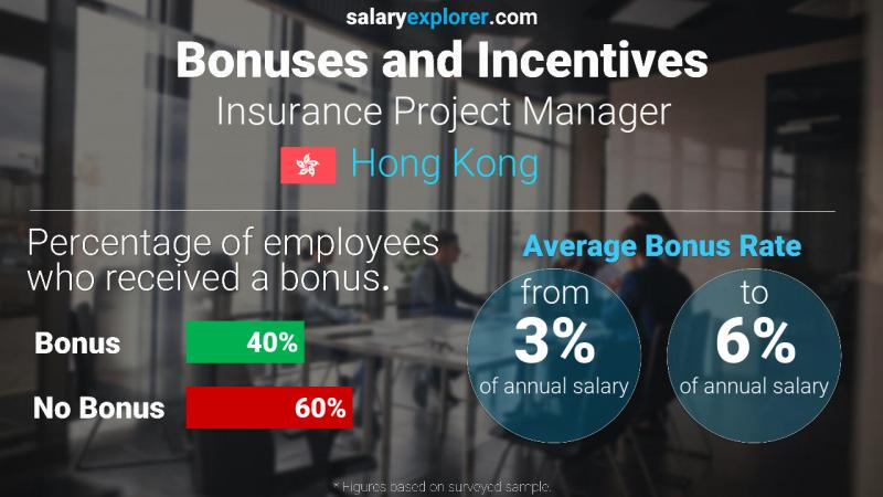 Annual Salary Bonus Rate Hong Kong Insurance Project Manager