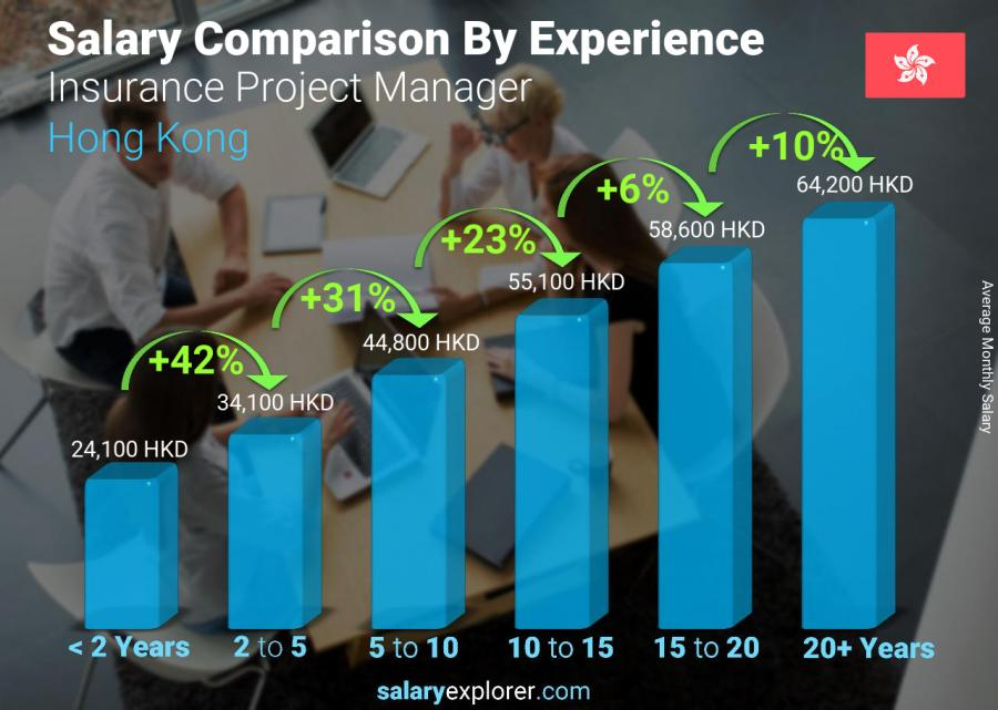 Salary comparison by years of experience monthly Hong Kong Insurance Project Manager
