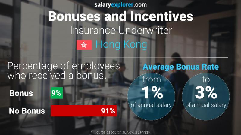 Annual Salary Bonus Rate Hong Kong Insurance Underwriter