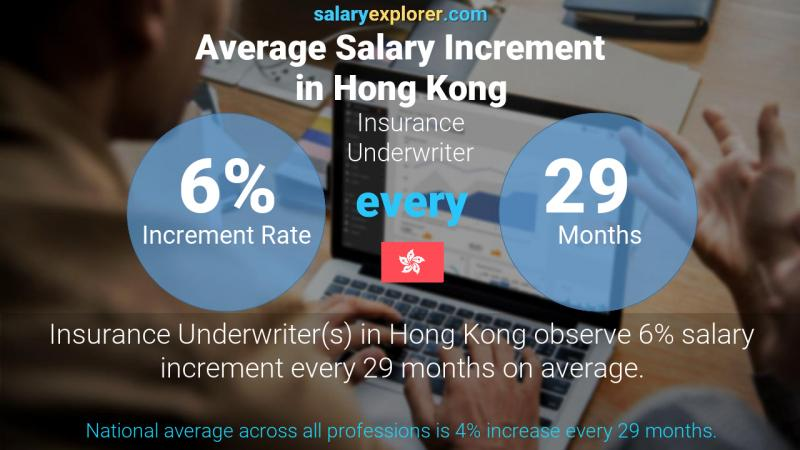 Annual Salary Increment Rate Hong Kong Insurance Underwriter