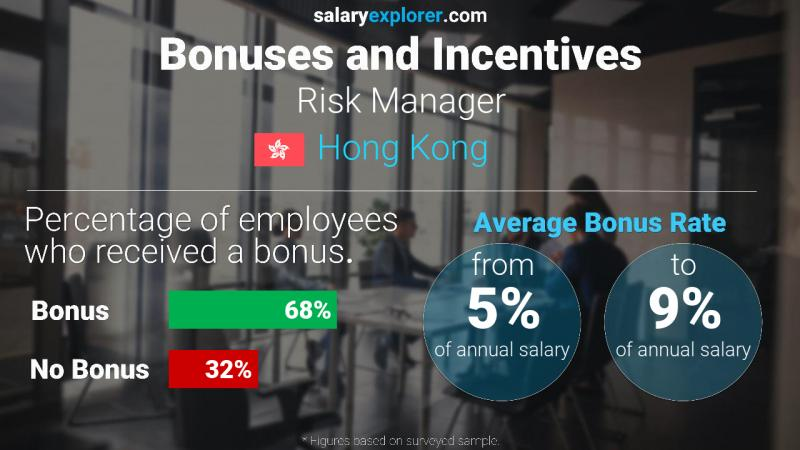 Annual Salary Bonus Rate Hong Kong Risk Manager